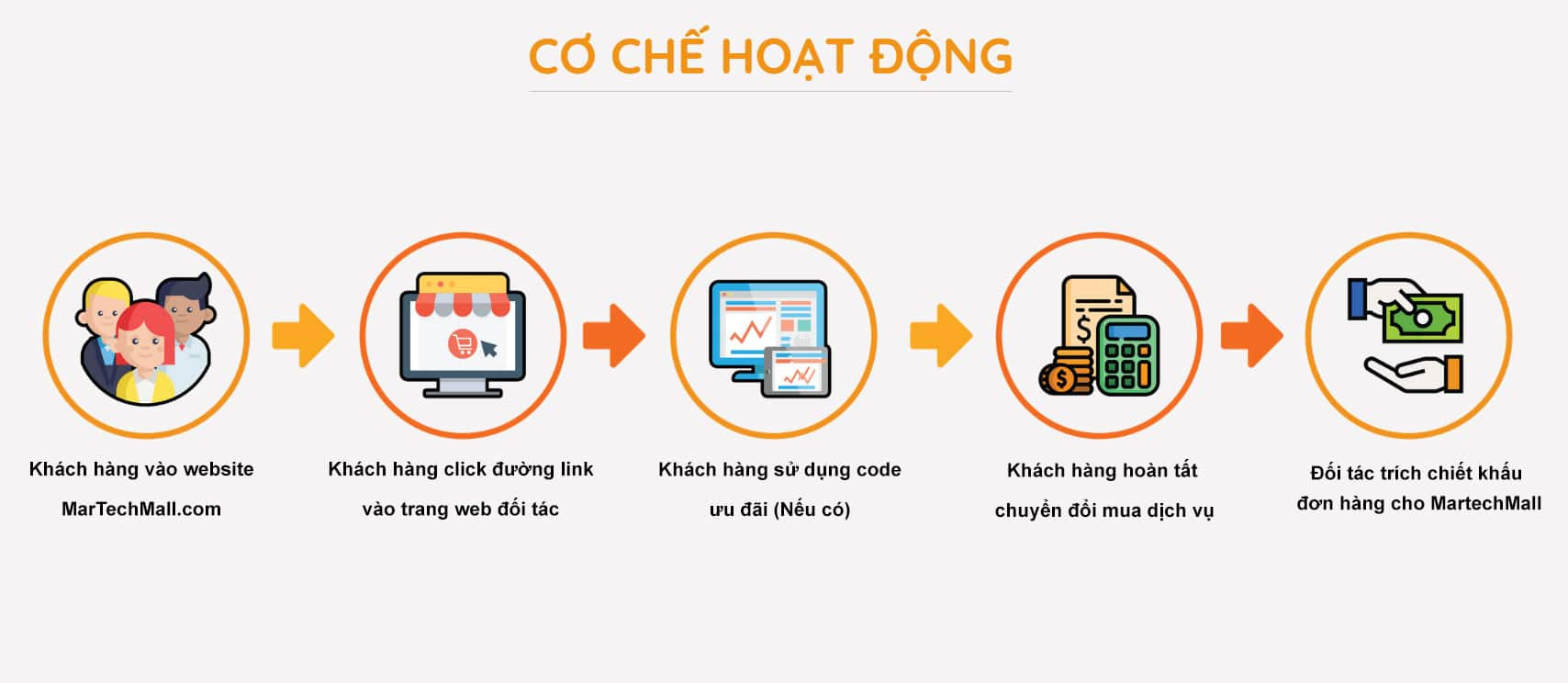 co che hoat dong Martechmall
